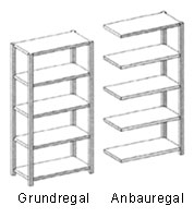 Grundregal, Anbauregal